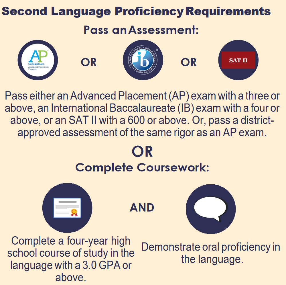 Second Language Requirements